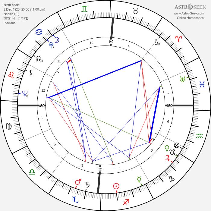 Carla Del Poggio - Astrology Natal Birth Chart