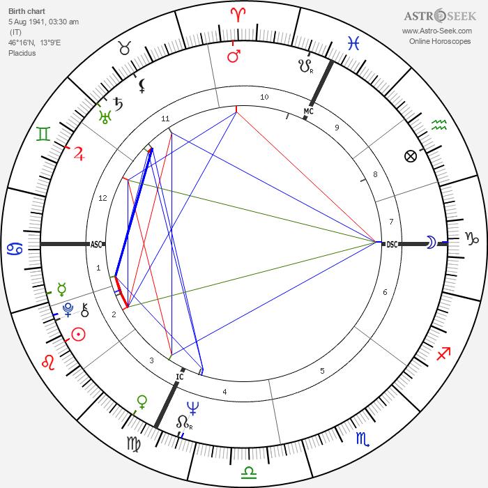 Carla Gravina - Astrology Natal Birth Chart