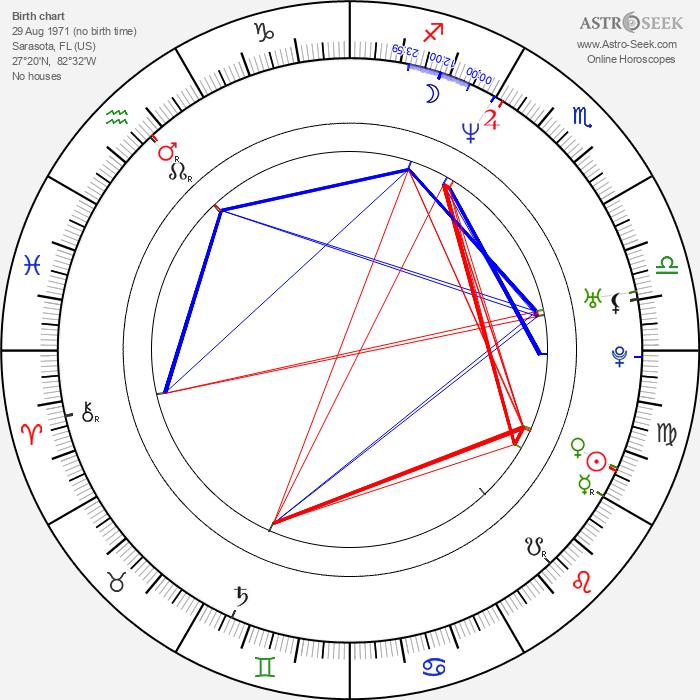 Carla Gugino - Astrology Natal Birth Chart