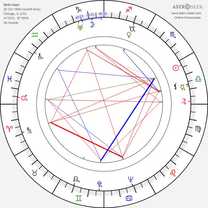 Carla Laemmle - Astrology Natal Birth Chart