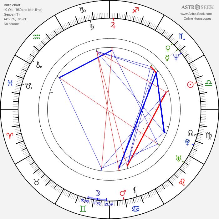 Carla Signoris - Astrology Natal Birth Chart