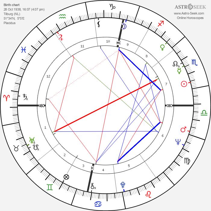 Carla Van Raay - Astrology Natal Birth Chart