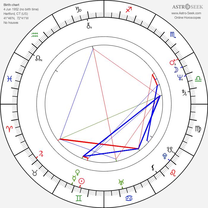 Carlene Watkins - Astrology Natal Birth Chart