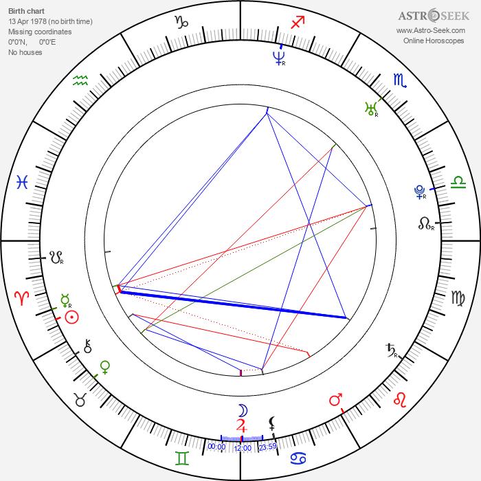 Carles Puyol - Astrology Natal Birth Chart