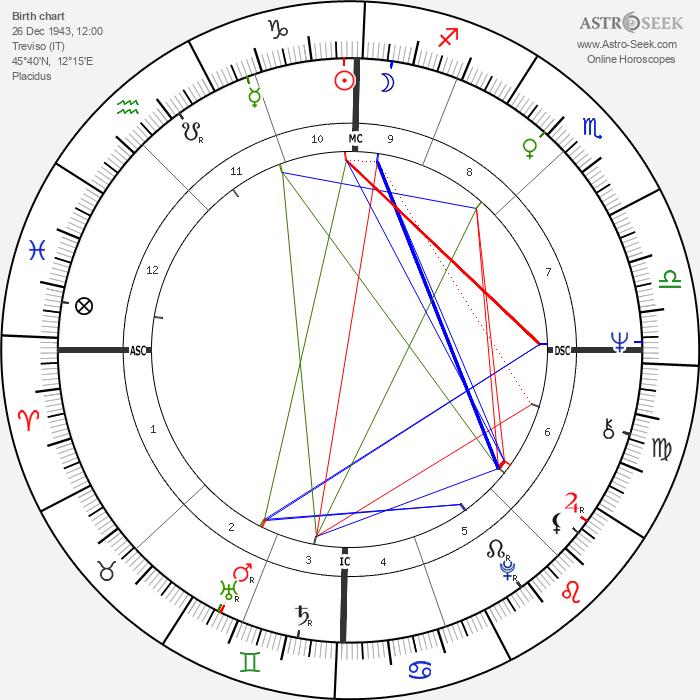 Carlo Benetton - Astrology Natal Birth Chart