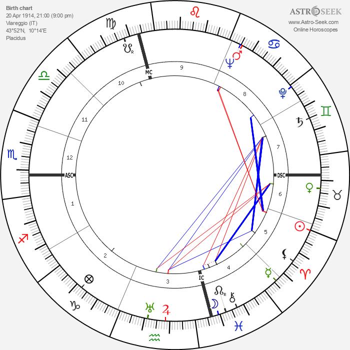 Carlo Biagi - Astrology Natal Birth Chart