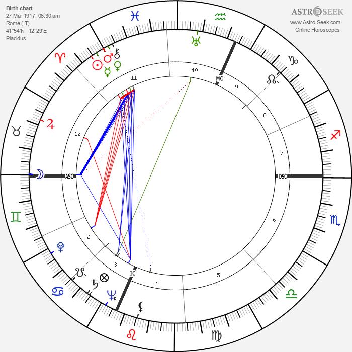 Carlo Cassola - Astrology Natal Birth Chart