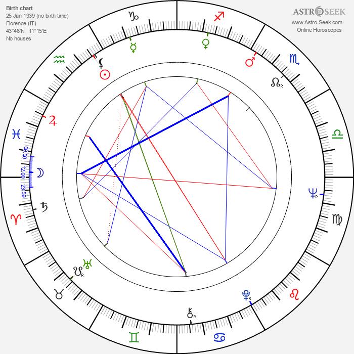Carlo Cecchi - Astrology Natal Birth Chart