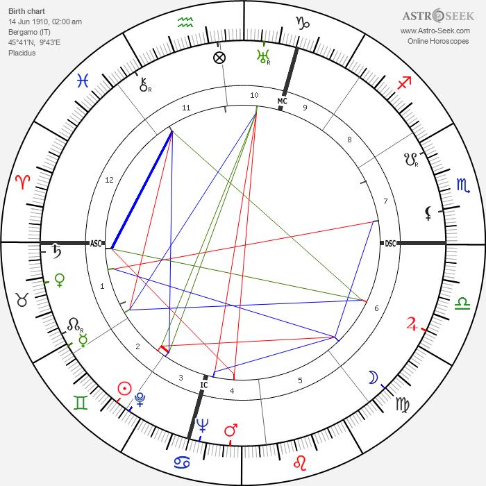 Carlo Ceresoli - Astrology Natal Birth Chart