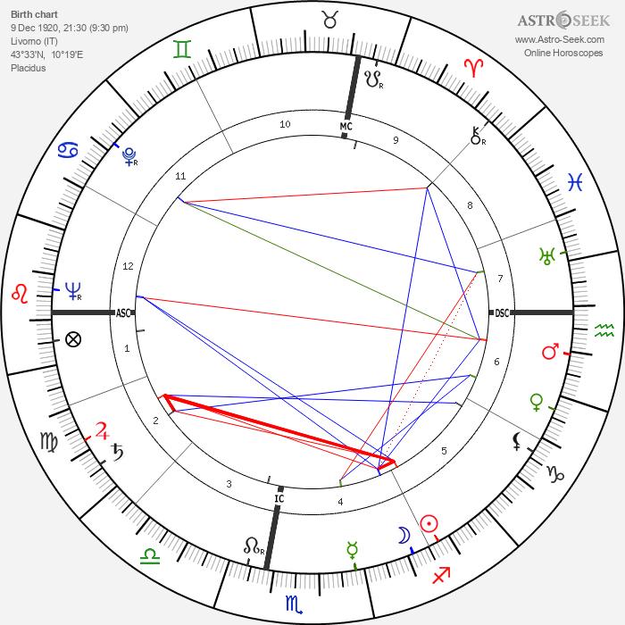 Carlo Ciampi - Astrology Natal Birth Chart
