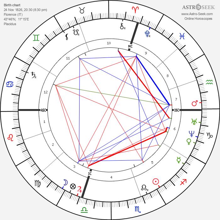 Carlo Collodi - Astrology Natal Birth Chart