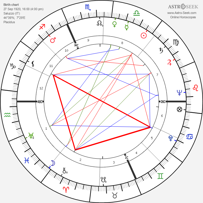 Carlo Dalla Chiesa - Astrology Natal Birth Chart