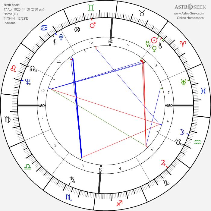 Carlo Di Palma - Astrology Natal Birth Chart