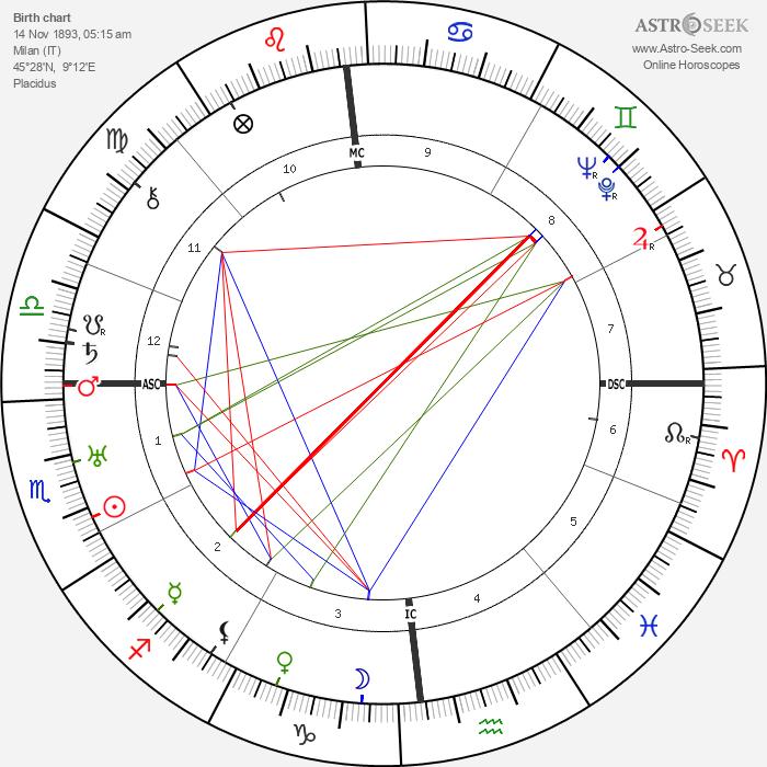 Carlo Emilio Gadda - Astrology Natal Birth Chart