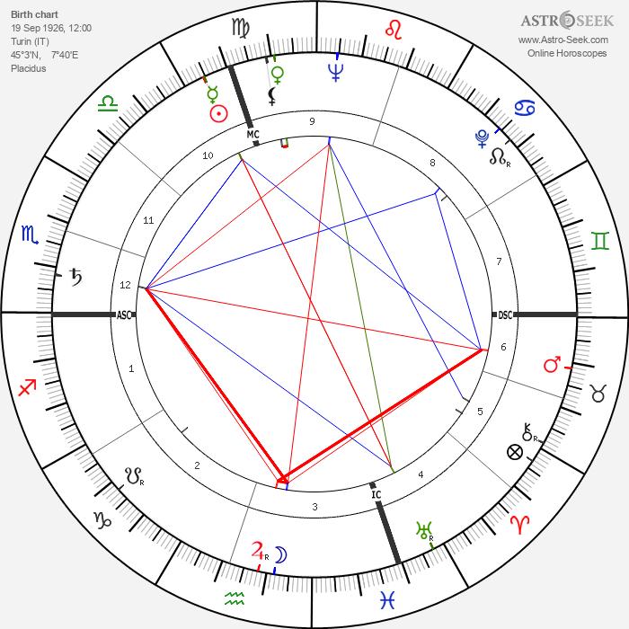 Carlo Fruttero - Astrology Natal Birth Chart
