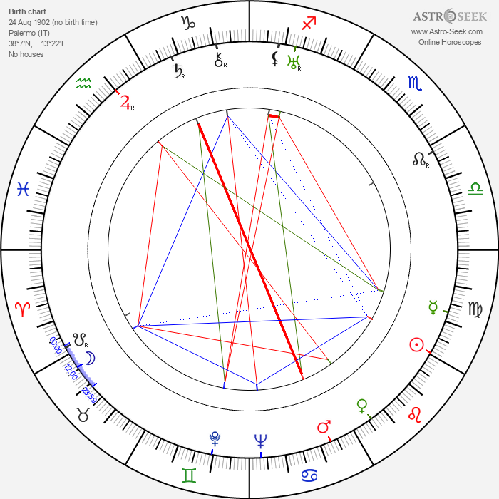 Carlo Gambino - Astrology Natal Birth Chart