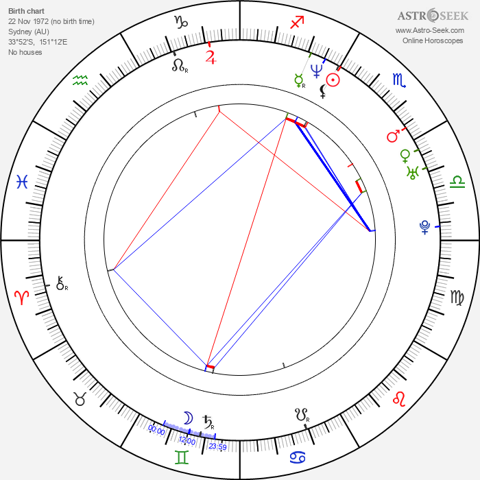 Carlo Giacco - Astrology Natal Birth Chart