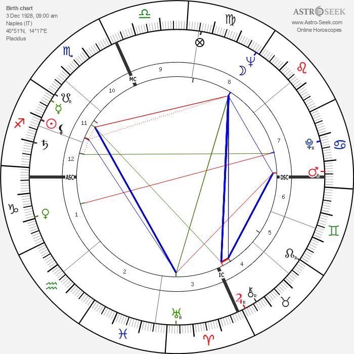 Carlo Giuffrè - Astrology Natal Birth Chart