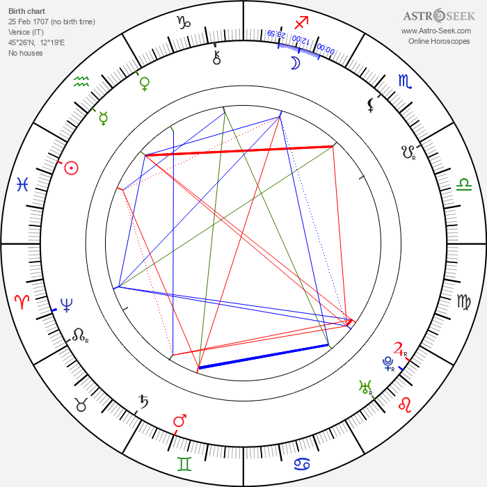 Carlo Goldoni - Astrology Natal Birth Chart