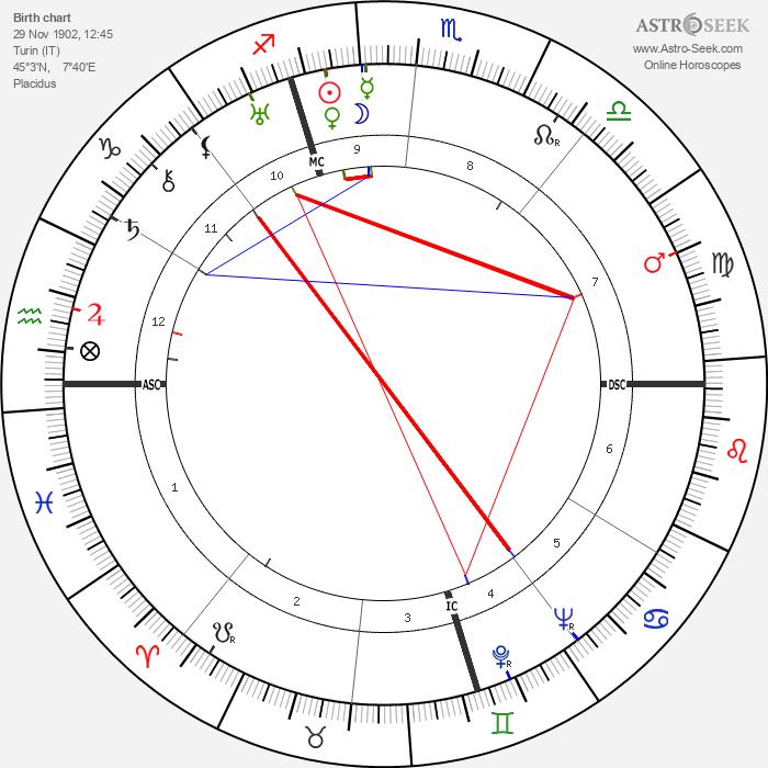 Carlo Levi - Astrology Natal Birth Chart