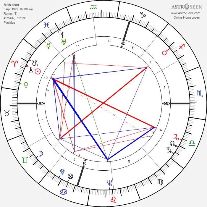 Carlo Lizzani - Astrology Natal Birth Chart