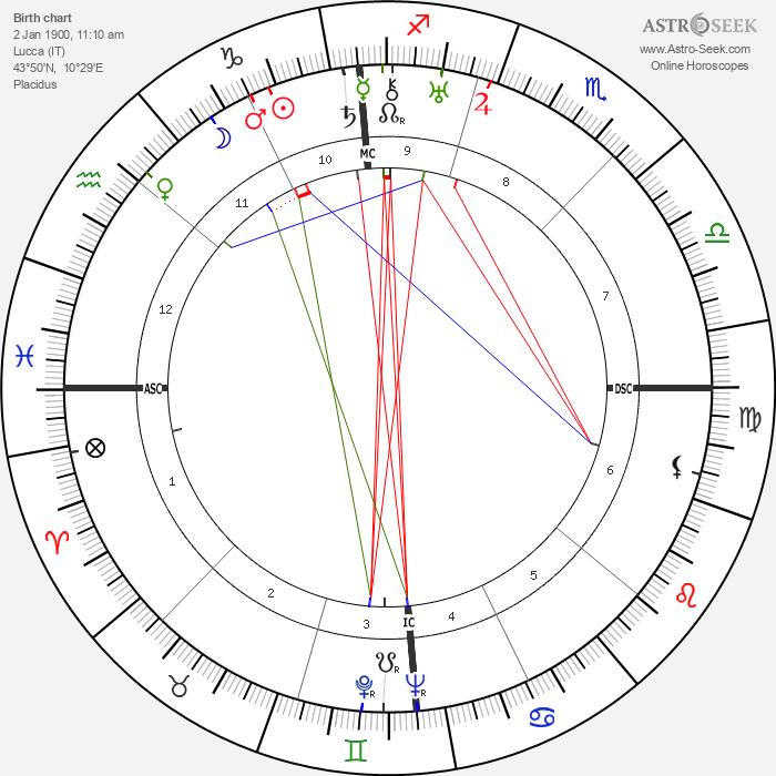 Carlo Lombardi - Astrology Natal Birth Chart