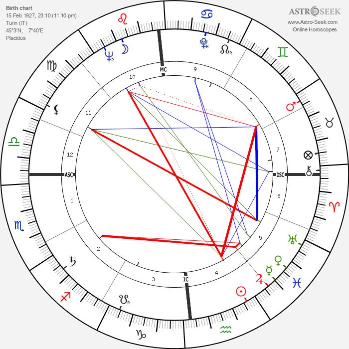 Carlo Maria Martini - Astrology Natal Birth Chart
