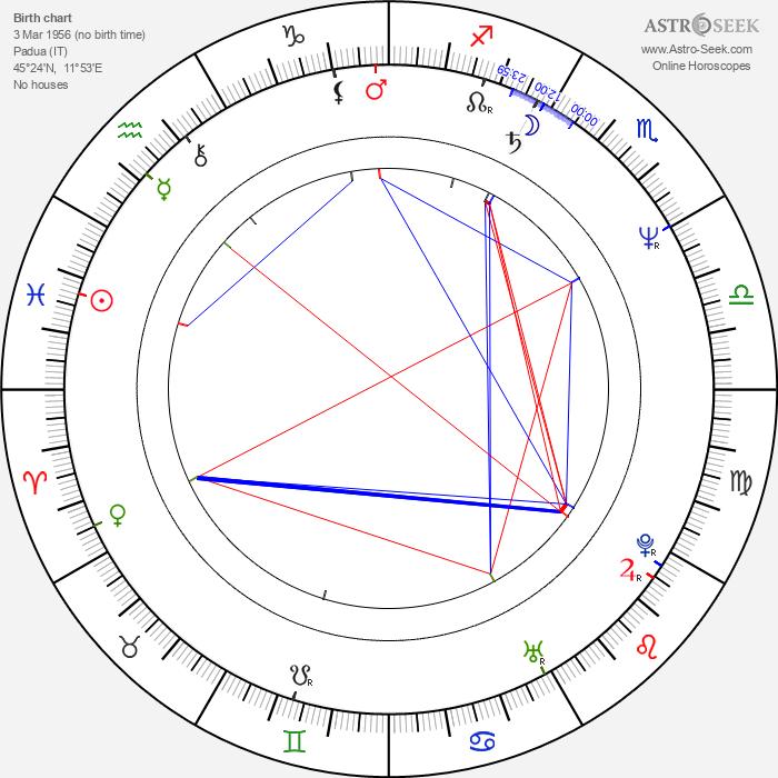 Carlo Mazzacurati - Astrology Natal Birth Chart
