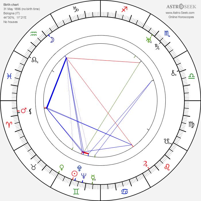 Carlo Ninchi - Astrology Natal Birth Chart