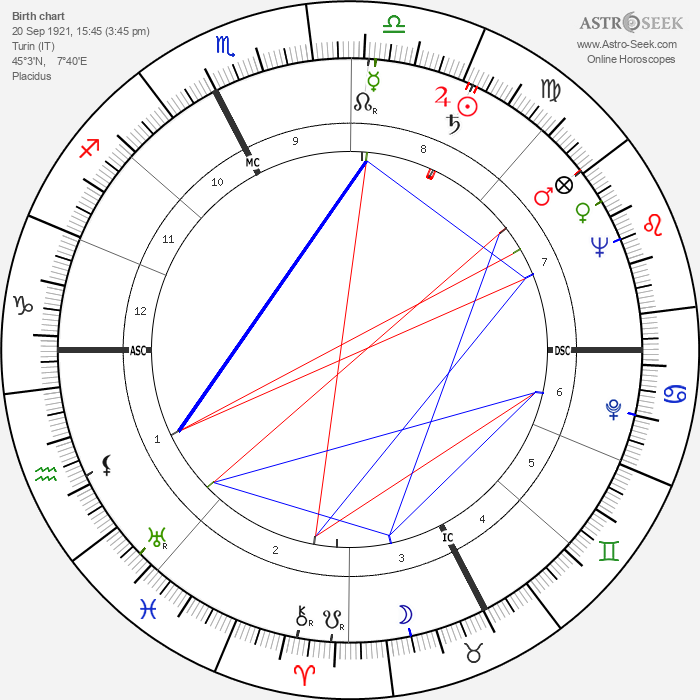 Carlo Parola - Astrology Natal Birth Chart
