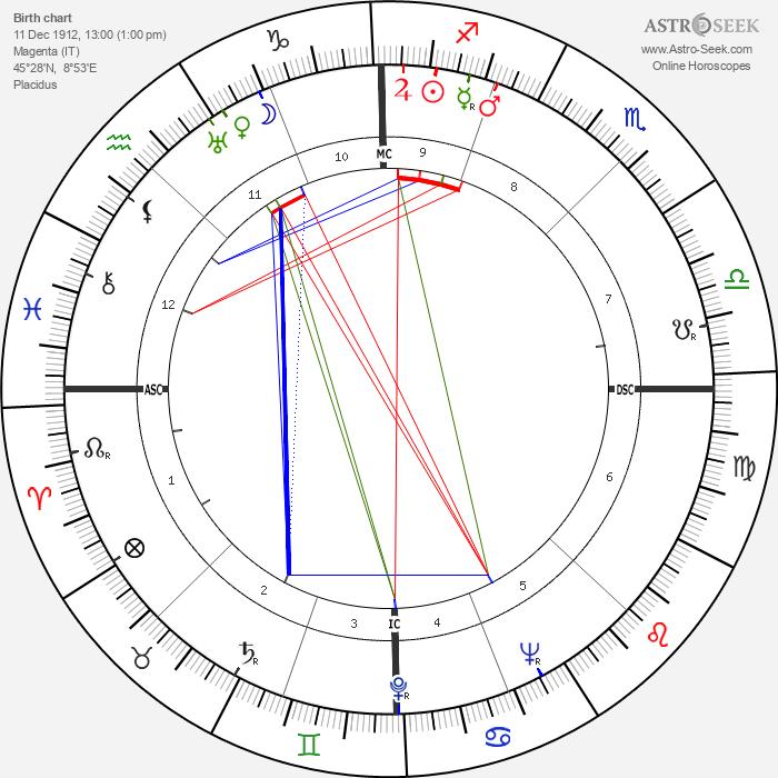 Carlo Ponti - Astrology Natal Birth Chart