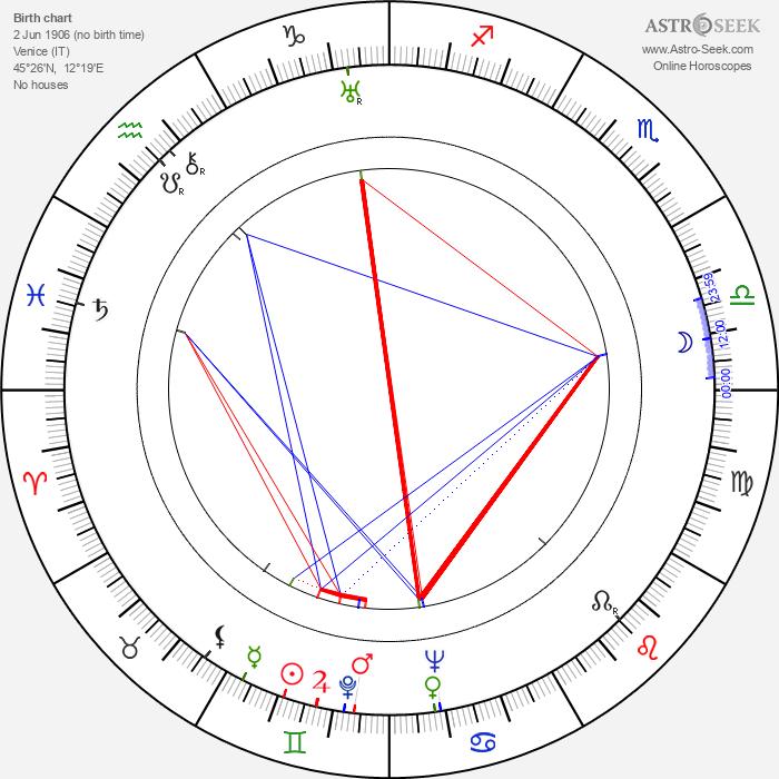 Carlo Scarpa - Astrology Natal Birth Chart