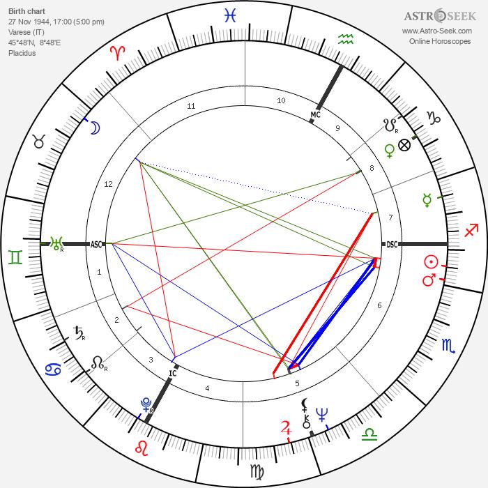Carlo Scognamiglio - Astrology Natal Birth Chart