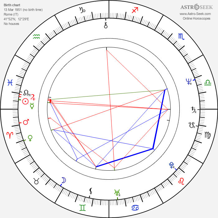Carlo Vanzina - Astrology Natal Birth Chart