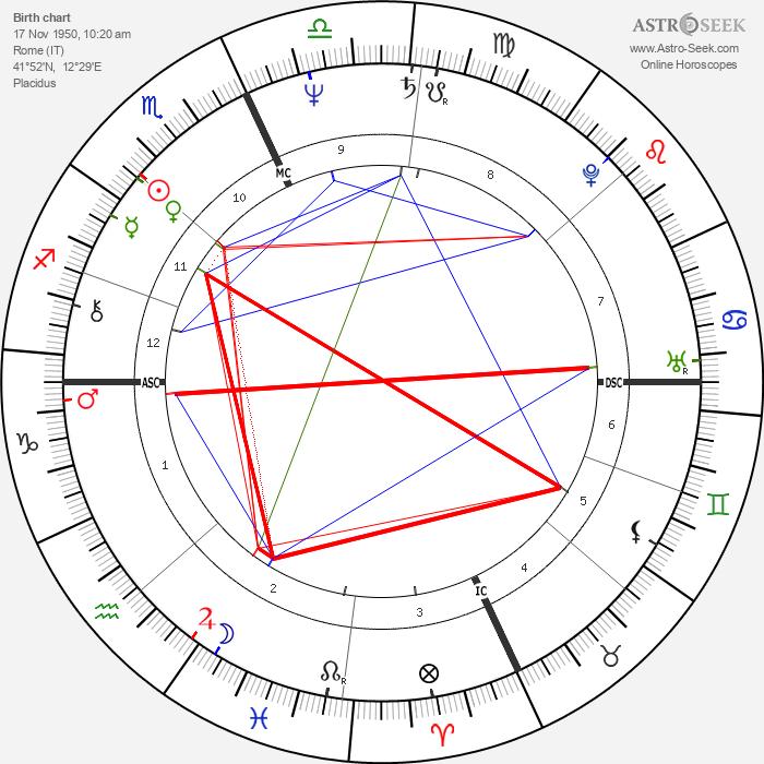 Carlo Verdone - Astrology Natal Birth Chart