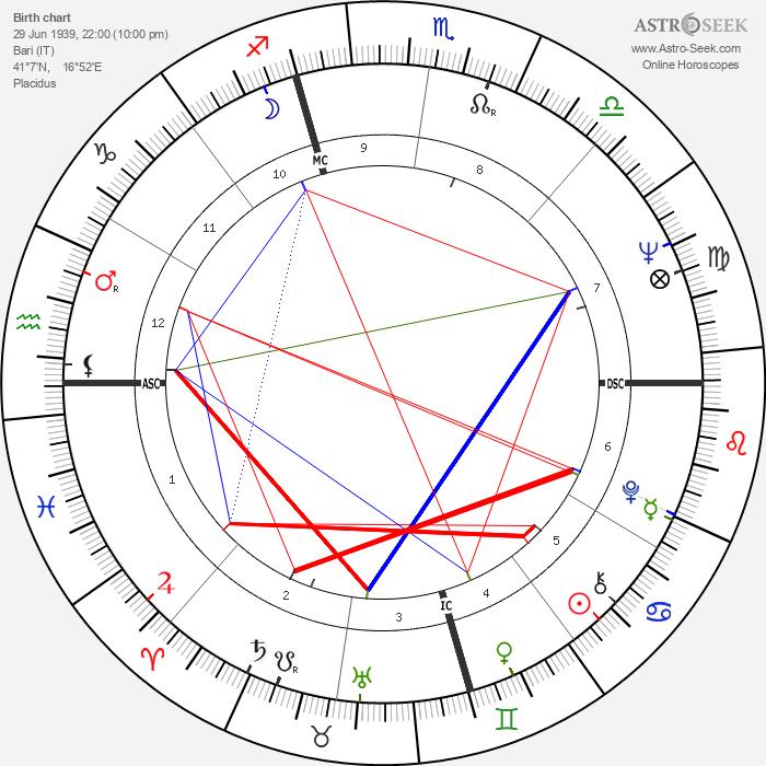 Carlo Verri - Astrology Natal Birth Chart