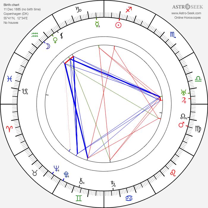 Carlo Wieth - Astrology Natal Birth Chart