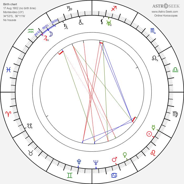 Carlos Barbe - Astrology Natal Birth Chart