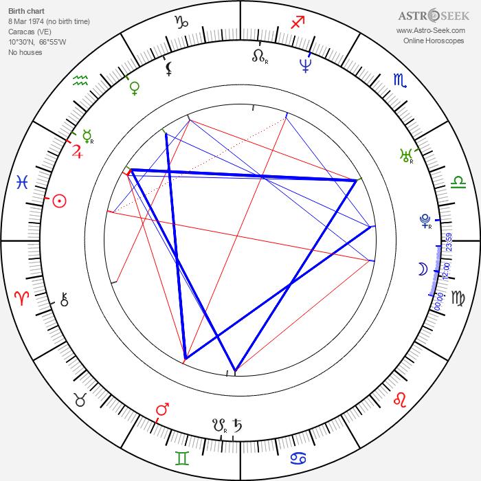 Carlos Baute - Astrology Natal Birth Chart