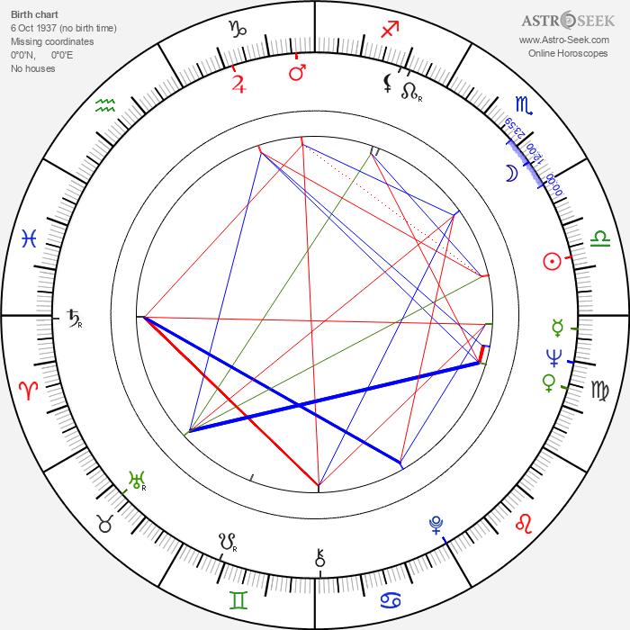 Carlos Bracho - Astrology Natal Birth Chart