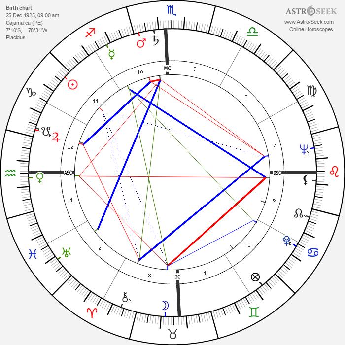Carlos Castaneda - Astrology Natal Birth Chart