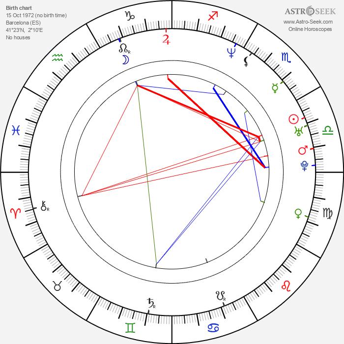 Carlos Checa - Astrology Natal Birth Chart