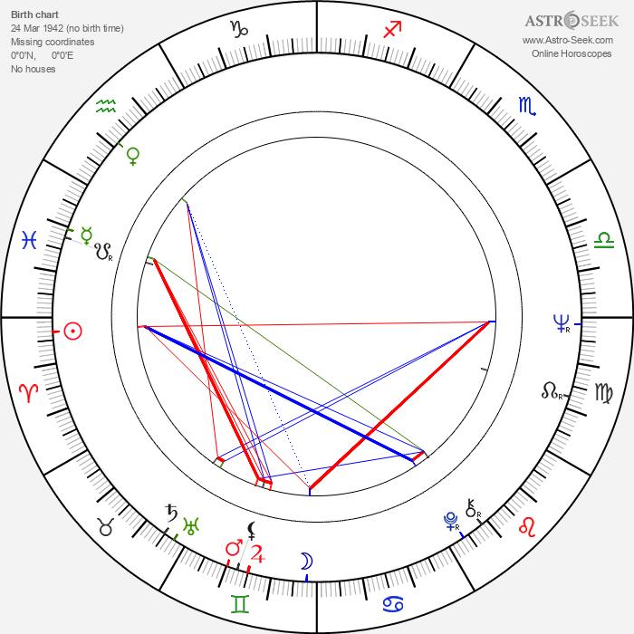 Carlos Cruz - Astrology Natal Birth Chart