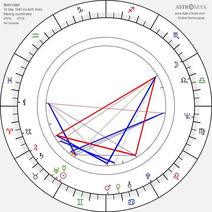 Carlos Diegues - Astrology Natal Birth Chart