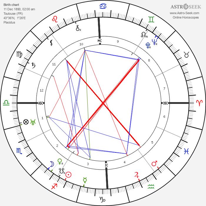 Carlos Gardel - Astrology Natal Birth Chart