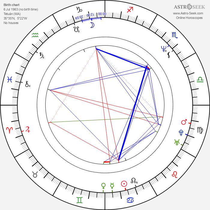 Carlos Gramaje - Astrology Natal Birth Chart