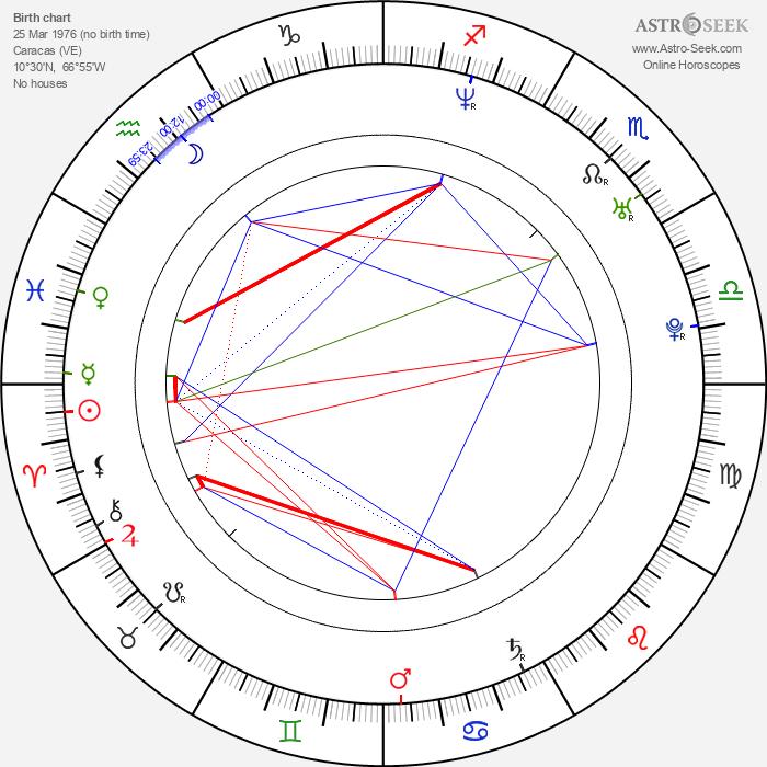 Carlos Guillermo Haydon - Astrology Natal Birth Chart