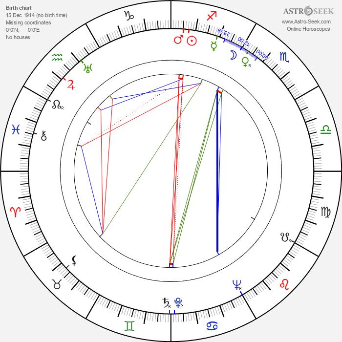 Carlos Hugo Christensen - Astrology Natal Birth Chart