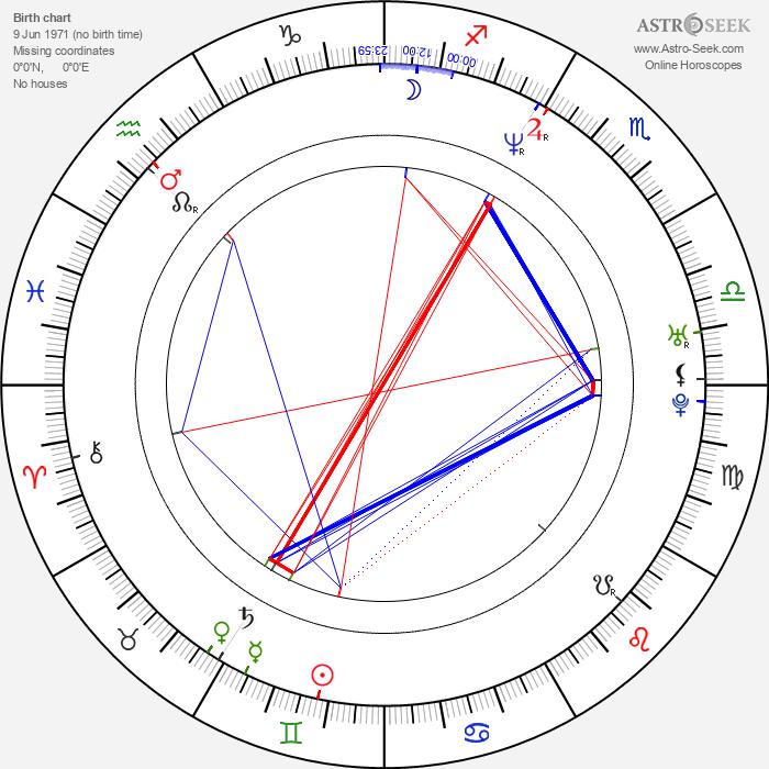Carlos Humberto Camacho - Astrology Natal Birth Chart