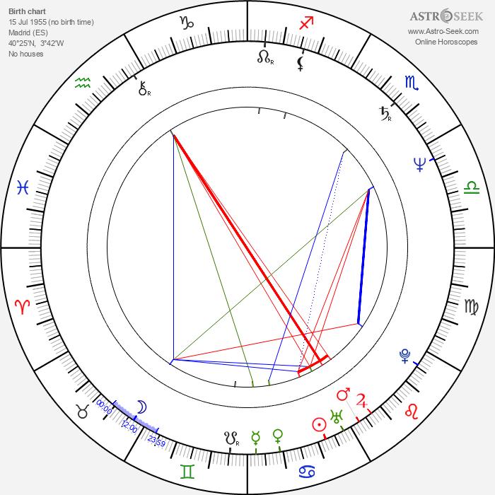 Carlos Iglesias - Astrology Natal Birth Chart